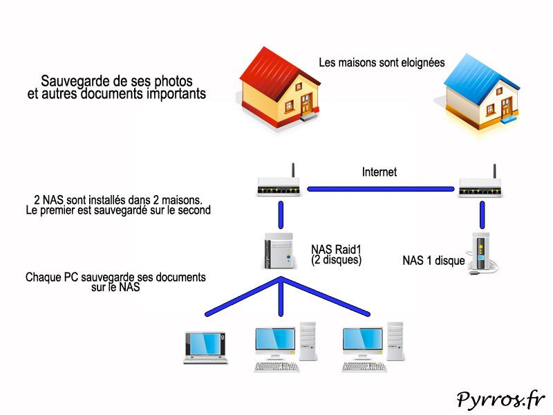 Sauvegarder ses photos et autres documents importants en externalisant la sauvegarde avec des NAS