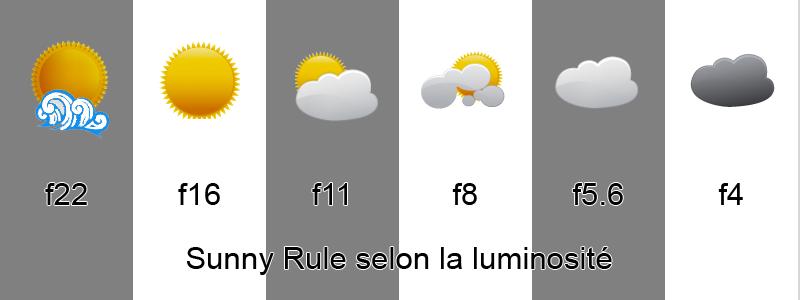 Sunny rule selon la luminosité