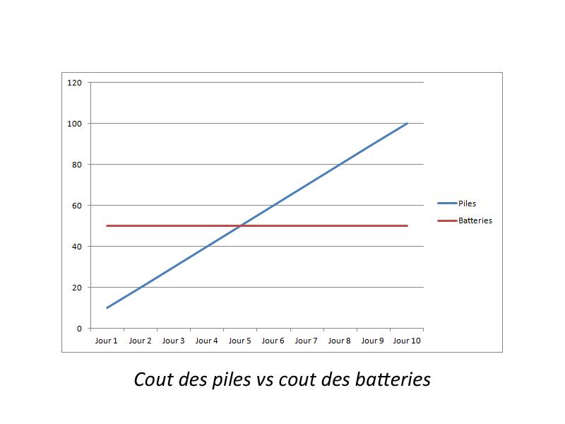Cout des piles vs le cout des batteries