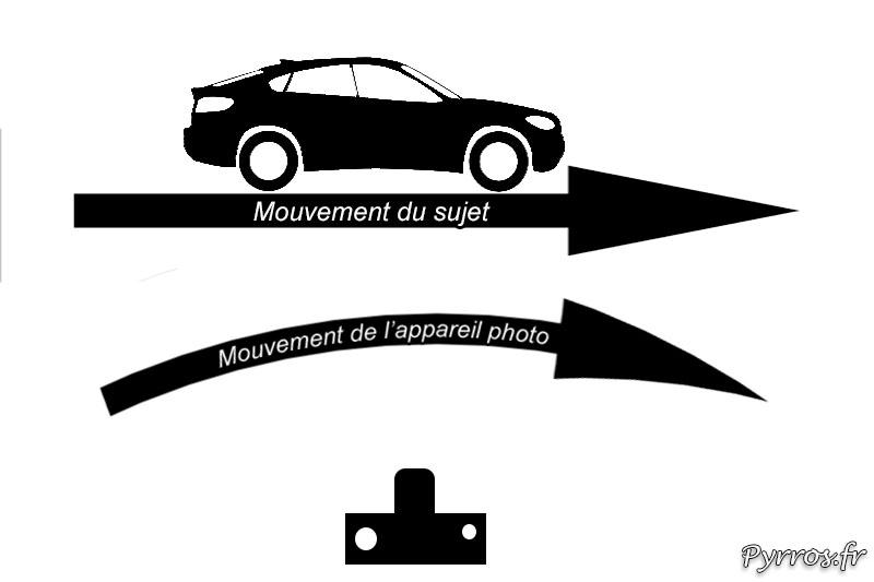 Technique pour donner du mouvement à une photo en réalisant un filé
