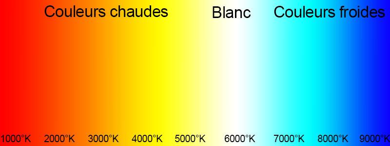 La lumière selon sa dominante de couleur exprimée en degrés Kelvin