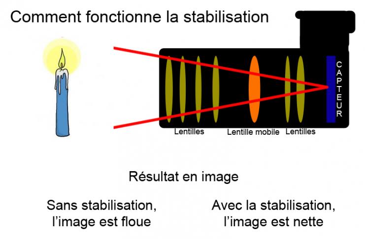 Intérêt de la stabilisation optique, selon la vitesse d'obturation il est utile de l'activer ou pas.