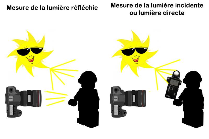 Comment mesurer la lumière ?