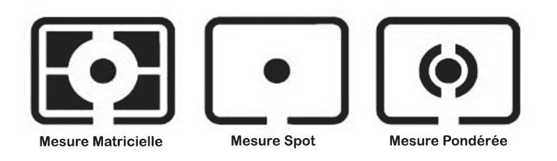Le mode de mesure de la lumière (Mesure Matricielle, Mesure Spot Mesure Pondérée)