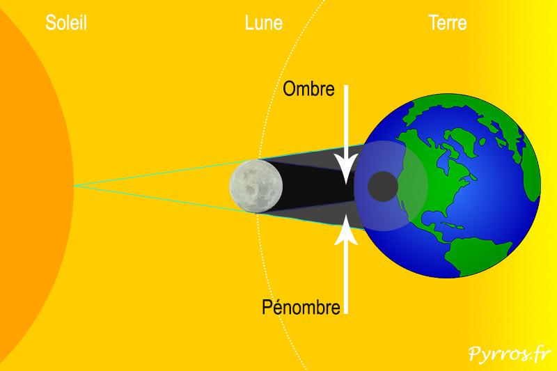 Qu'est-ce qu'une éclipse solaire ?